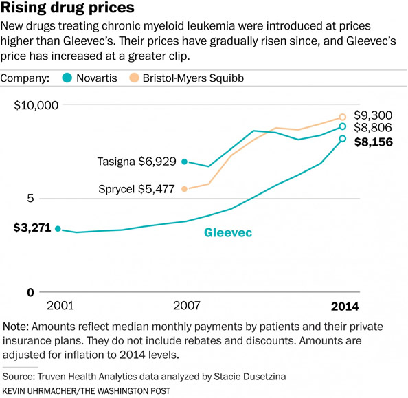 Cancer Drug Price Rises