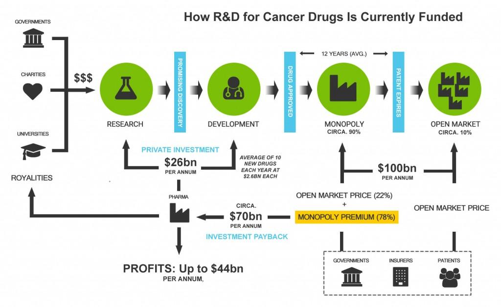 Cancer R&D Model