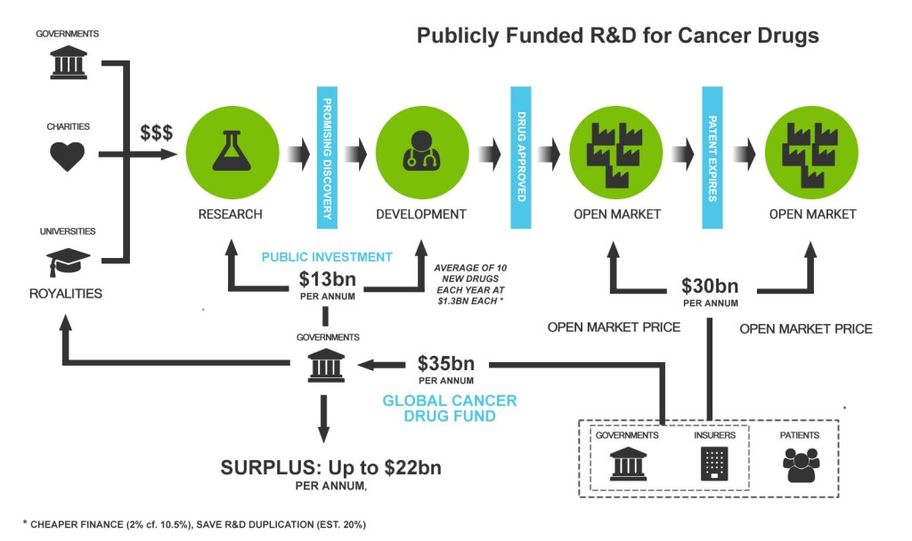 Cancer Publicly Funded R&D Model